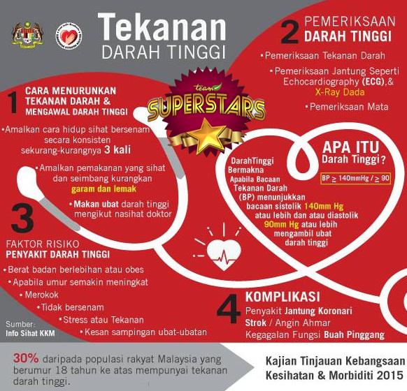 VIVIX PENAWAR & RAWATAN SAKIT DARAH TINGGI | Pengedar ...